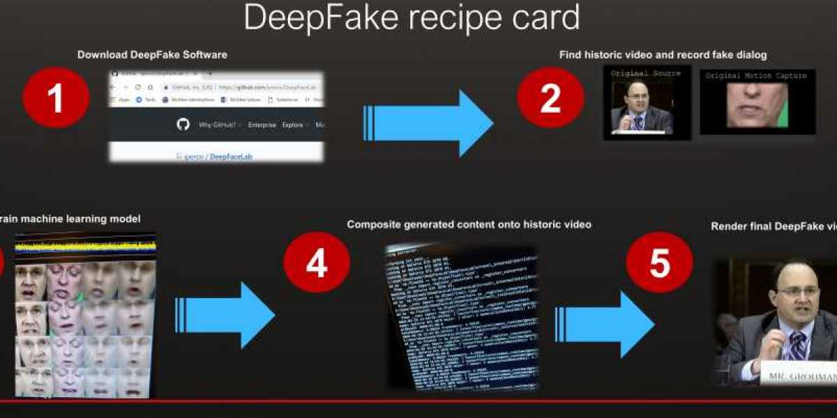 Amazon, FB, & Microsoft come together to support Deepfake Detection Challenge